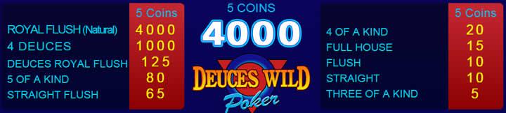 Le tableau des combinaisons gagnantes au Deuces Wild.
