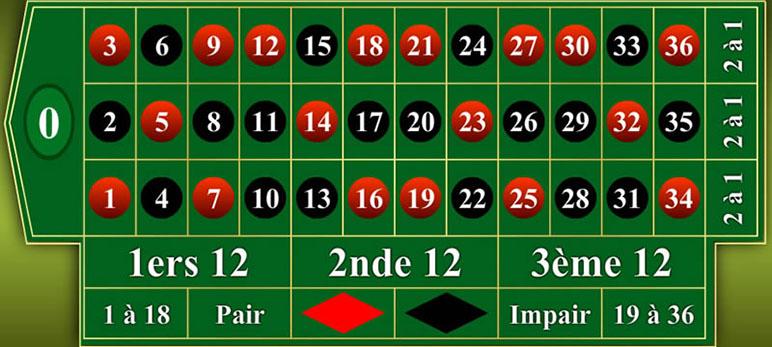 La roulette française au casino